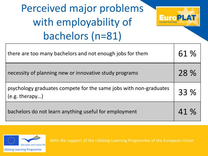Perceived major problems with employability of bachelors (
