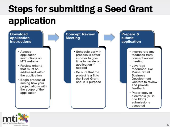 Steps for submitting a
