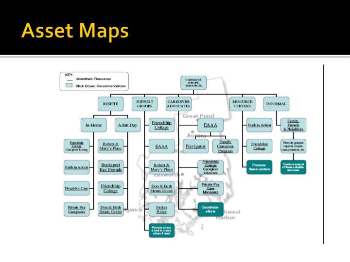 Asset Maps