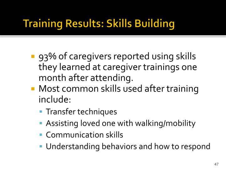 Training Results: Skills Building