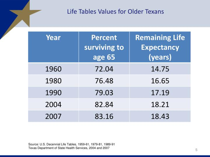 Life Tables Values for Older Texans