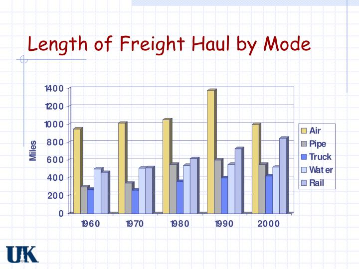 Length of Freight Haul by Mode