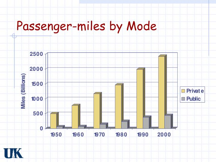 Passenger-miles by Mode