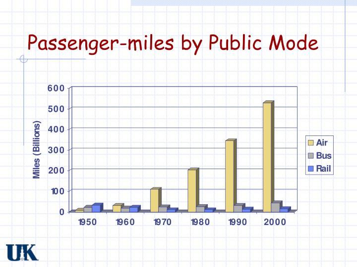 Passenger-miles by Public Mode