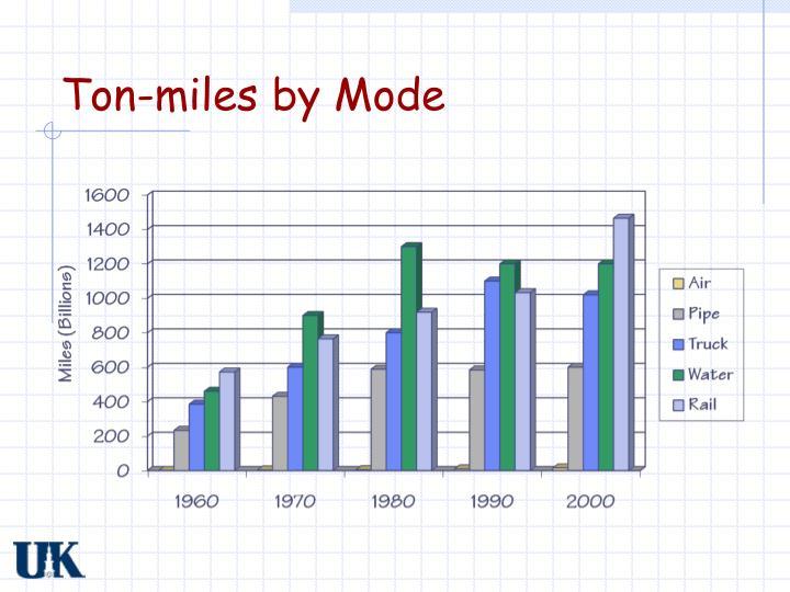 Ton-miles by Mode