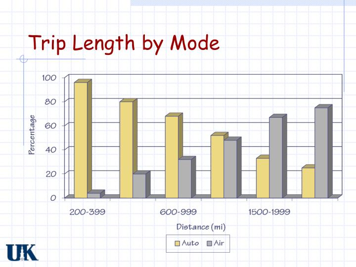 Trip Length by Mode