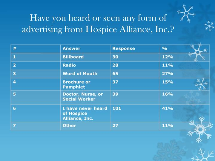 Have you heard or seen any form of advertising from Hospice Alliance, Inc.?