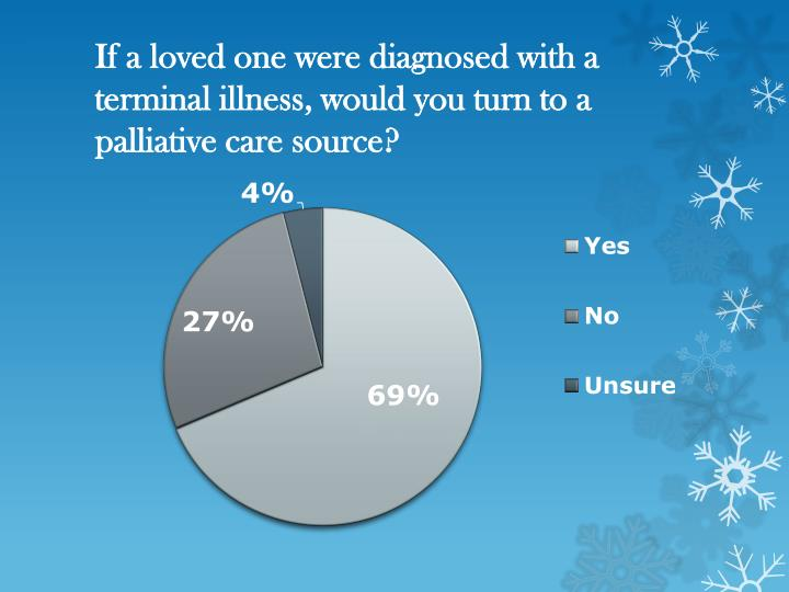 If a loved one were diagnosed with a terminal illness, would you turn to a palliative care source?