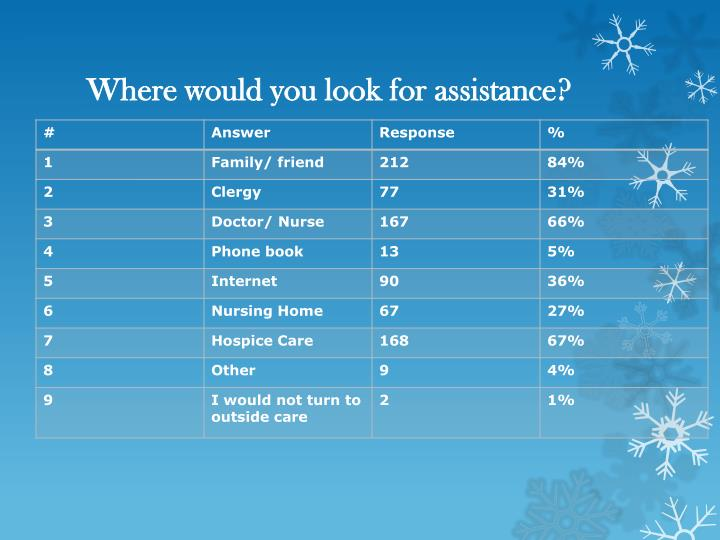 Where would you look for assistance?