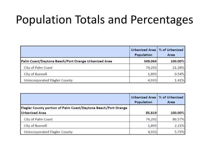 Population Totals and Percentages