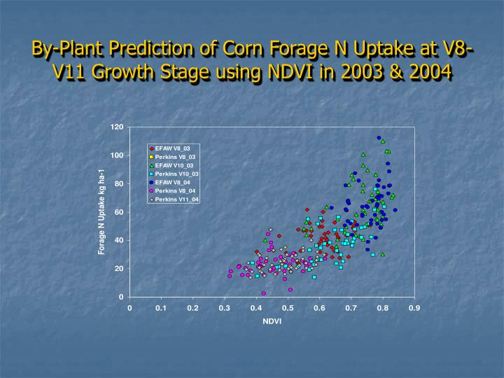 By-Plant Prediction of Corn Forage N Uptake at V8-V11 Growth Stage using NDVI in 2003 & 2004