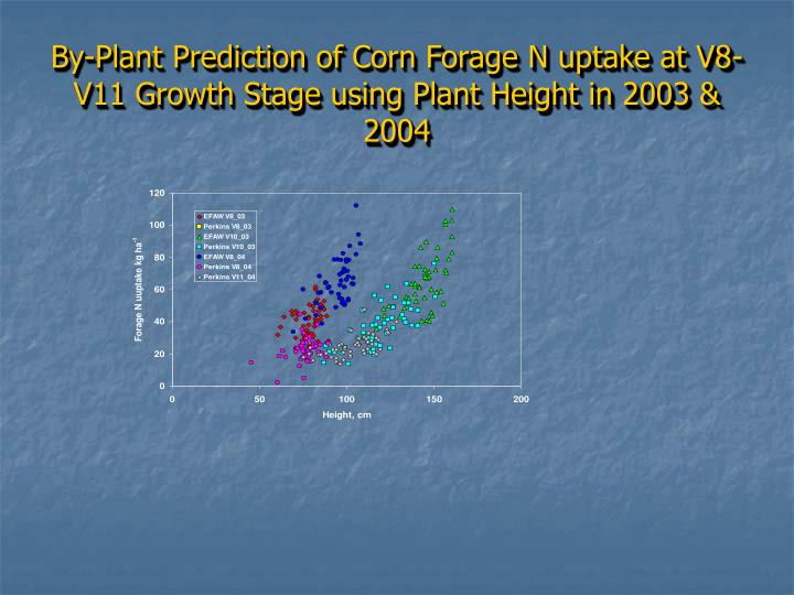 By-Plant Prediction of Corn Forage N uptake at V8-V11 Growth Stage using Plant Height in 2003 & 2004