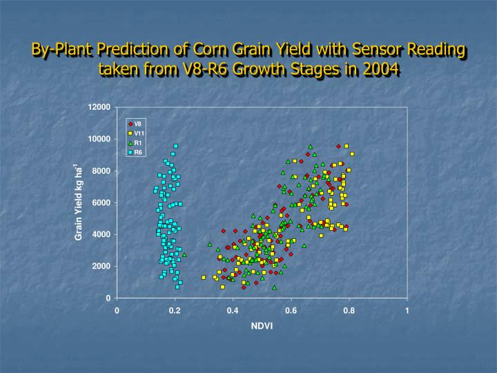 By-Plant Prediction of Corn Grain Yield with Sensor Reading taken from V8-R6 Growth Stages in 2004