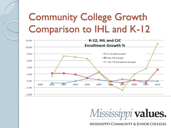 Community College Growth Comparison to IHL and K-12