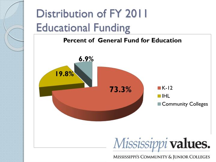 Distribution of FY 2011