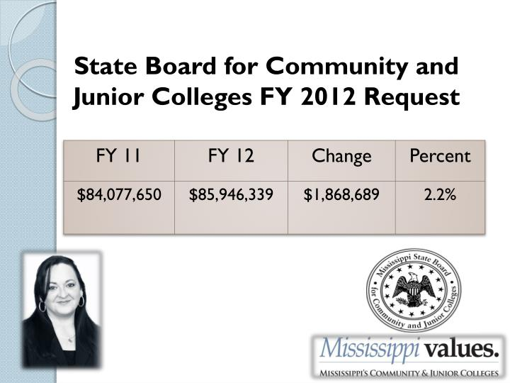 State Board for Community and Junior Colleges FY
