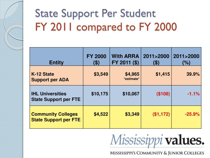 State Support Per Student