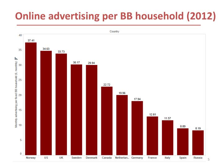 Online advertising per BB household (2012)