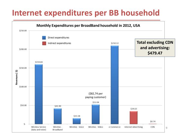Internet expenditures per BB household
