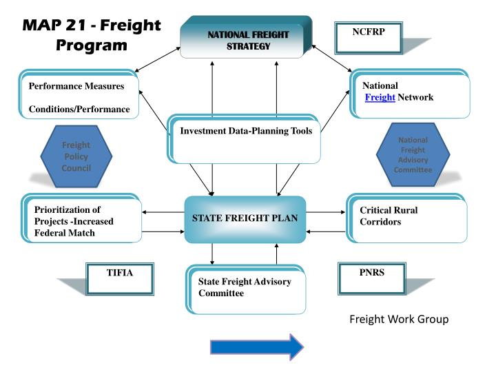 NATIONAL FREIGHT STRATEGY