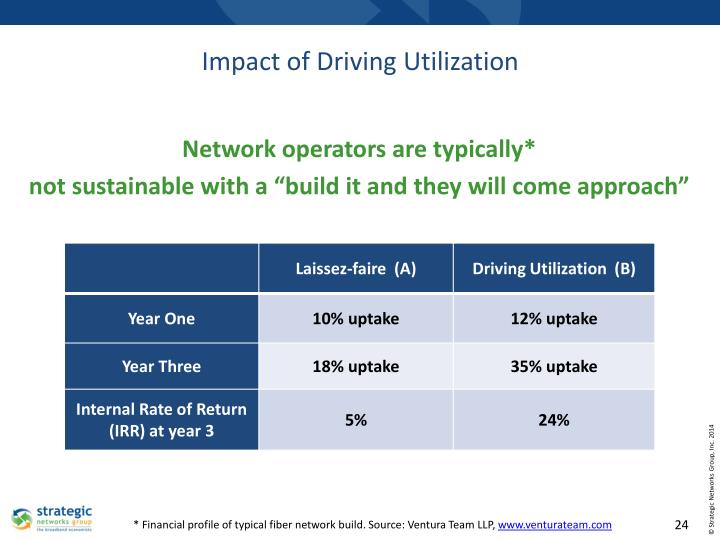 Impact of Driving Utilization