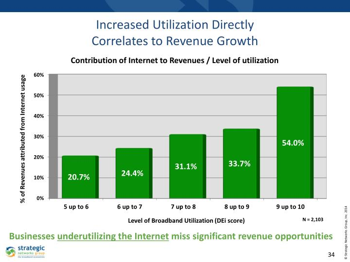 Increased Utilization Directly