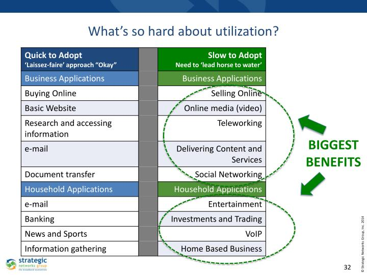 What's so hard about utilization