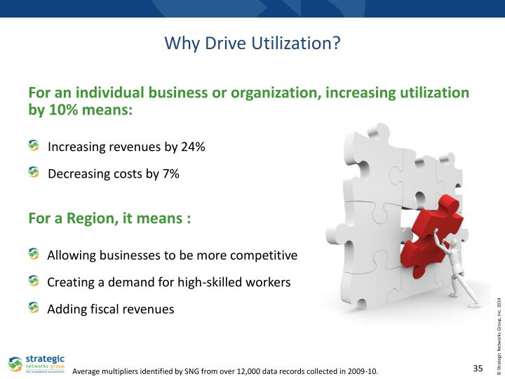 Why Drive Utilization