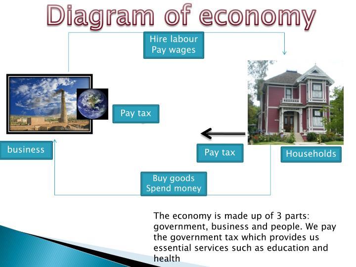 Diagram of economy