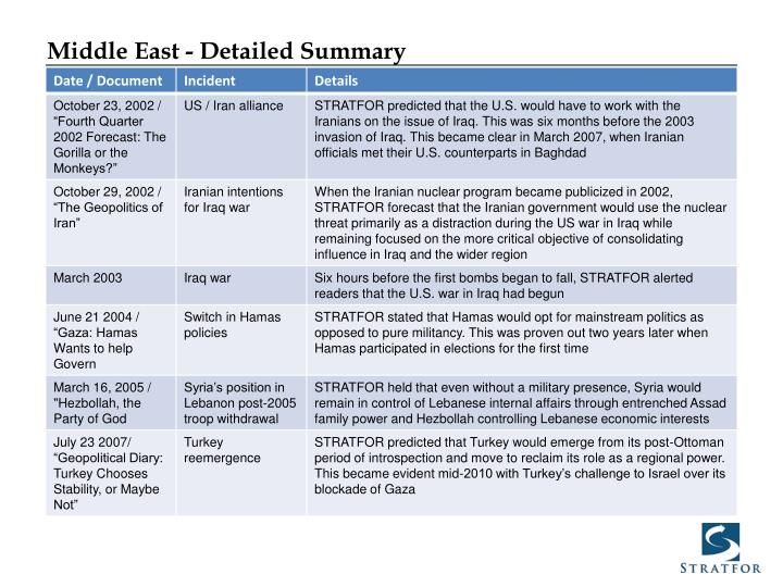 Middle East - Detailed Summary