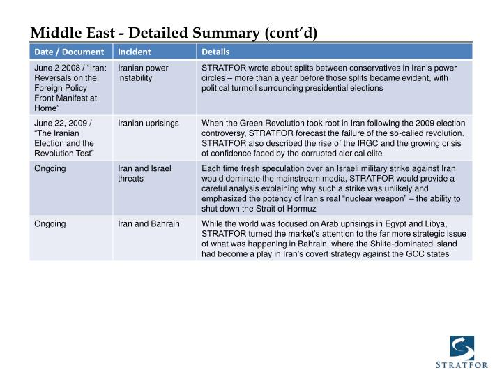 Middle East - Detailed Summary (cont'd)