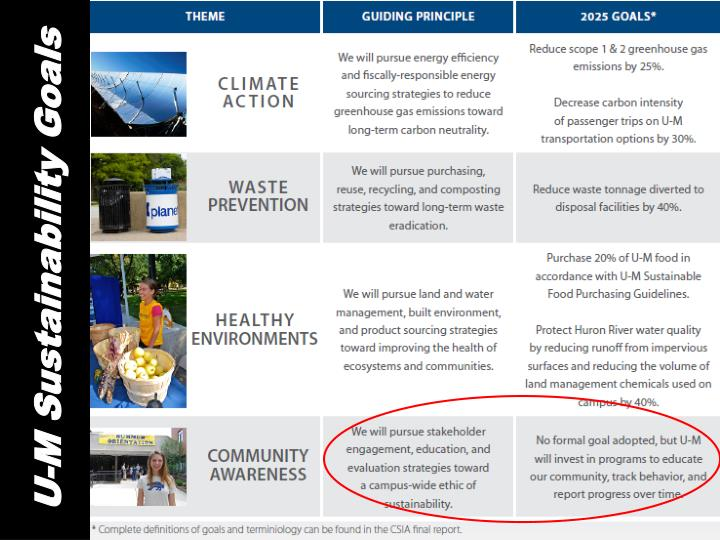 U-M Sustainability Goals