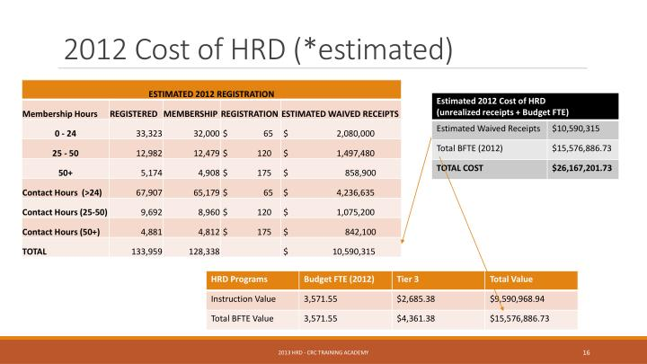 2012 Cost of HRD (*estimated)