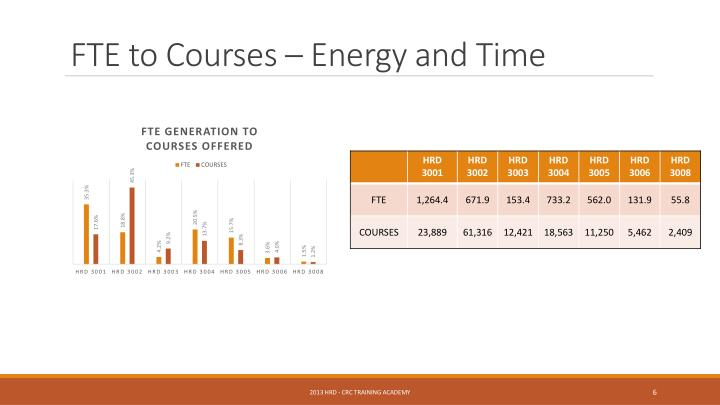 FTE to Courses – Energy and Time