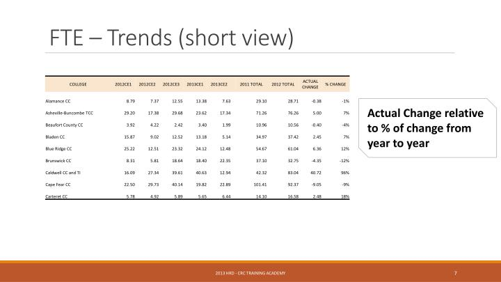 FTE – Trends (short view)