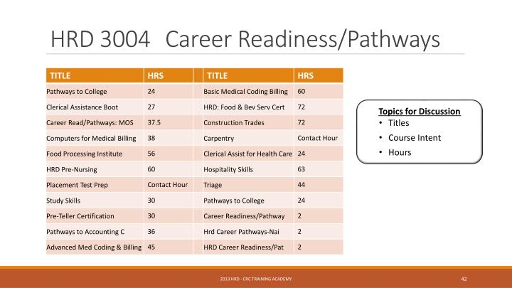 HRD 3004	Career Readiness/Pathways