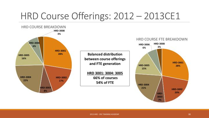 HRD Course Offerings: 2012 – 2013CE1
