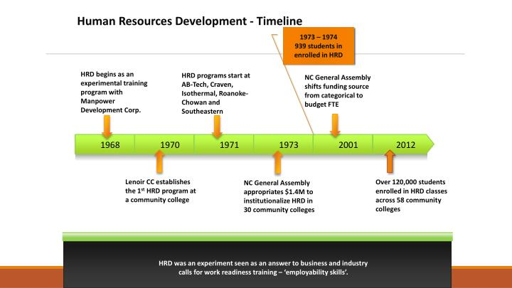 Human Resources Development - Timeline