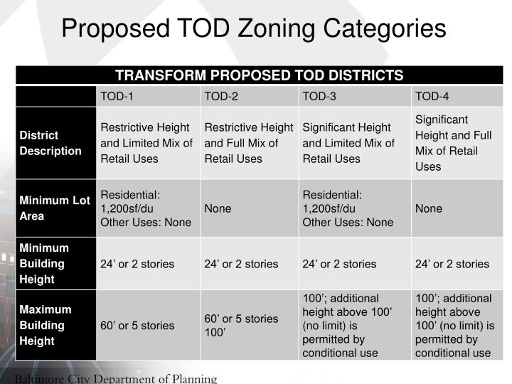 Proposed TOD Zoning Categories