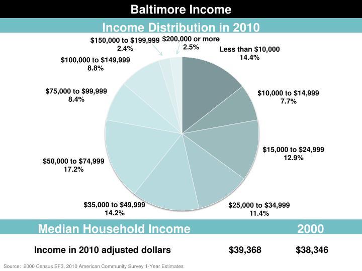 Baltimore Income