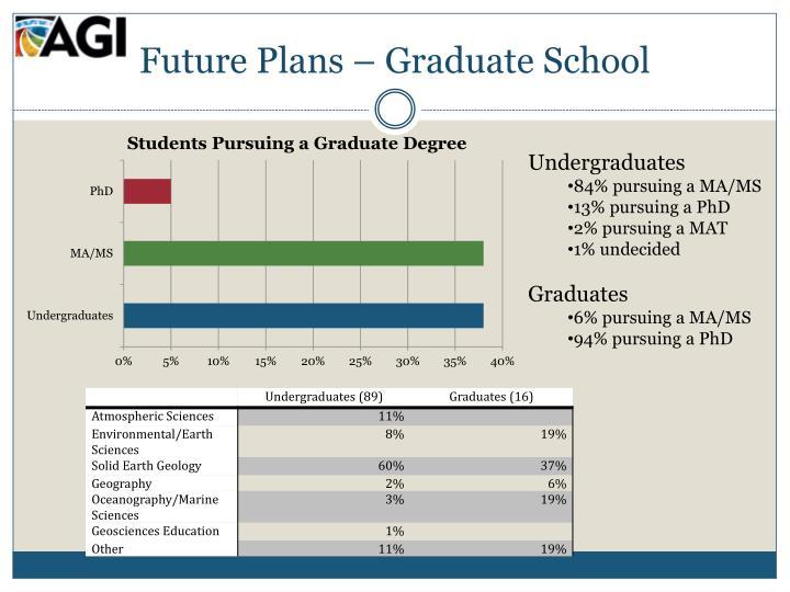 Future Plans – Graduate School
