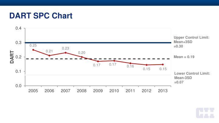 DART SPC Chart