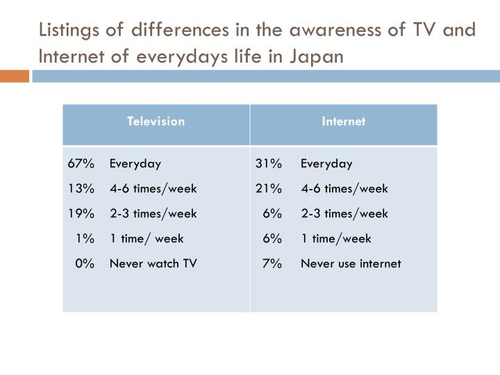 Listings of differences in the awareness of TV and Internet of everydays life in Japan