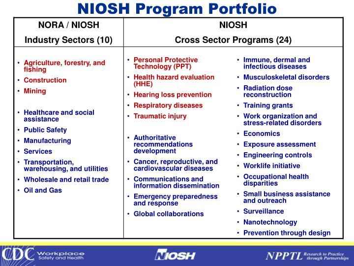 NIOSH Program Portfolio