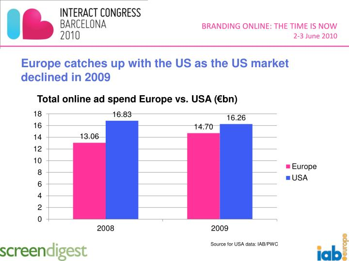 Europe catches up with the US as the US market declined in 2009