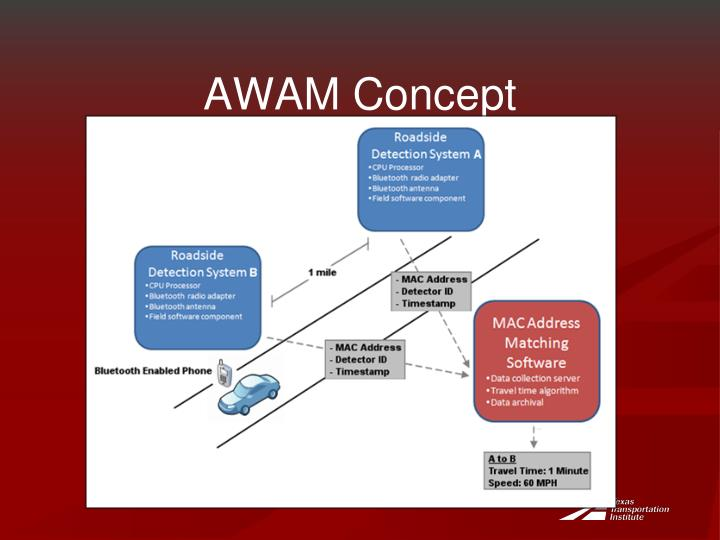 AWAM Concept