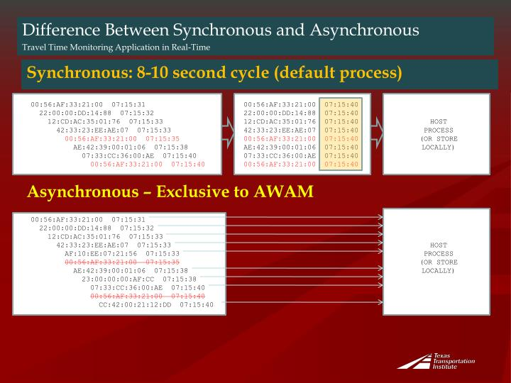Synchronous: 8-10 second cycle (default process)