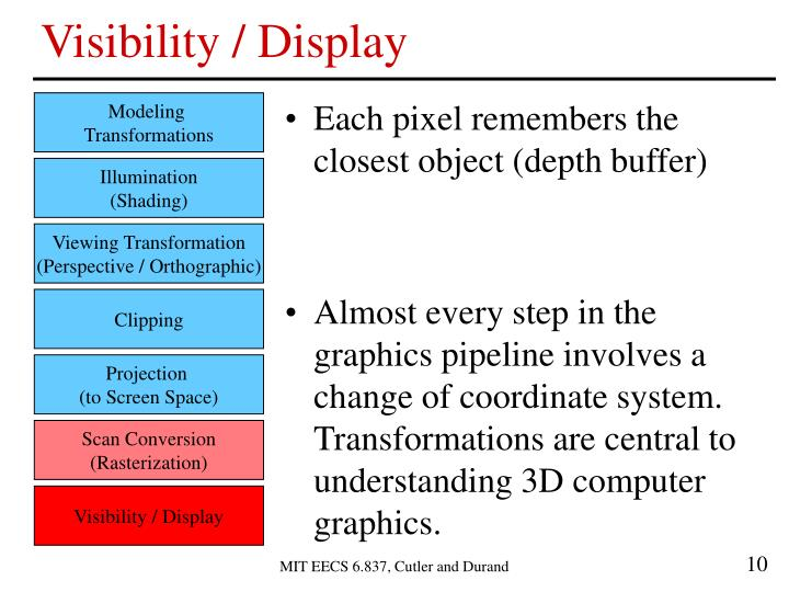 Visibility / Display