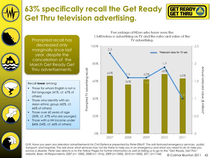 63% specifically recall the Get Ready Get Thru television advertising.