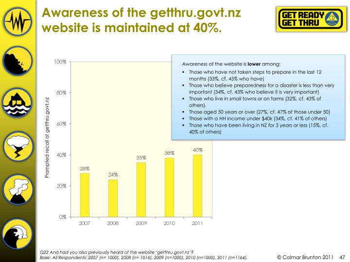 Awareness of the getthru.govt.nz website is maintained at 40%.